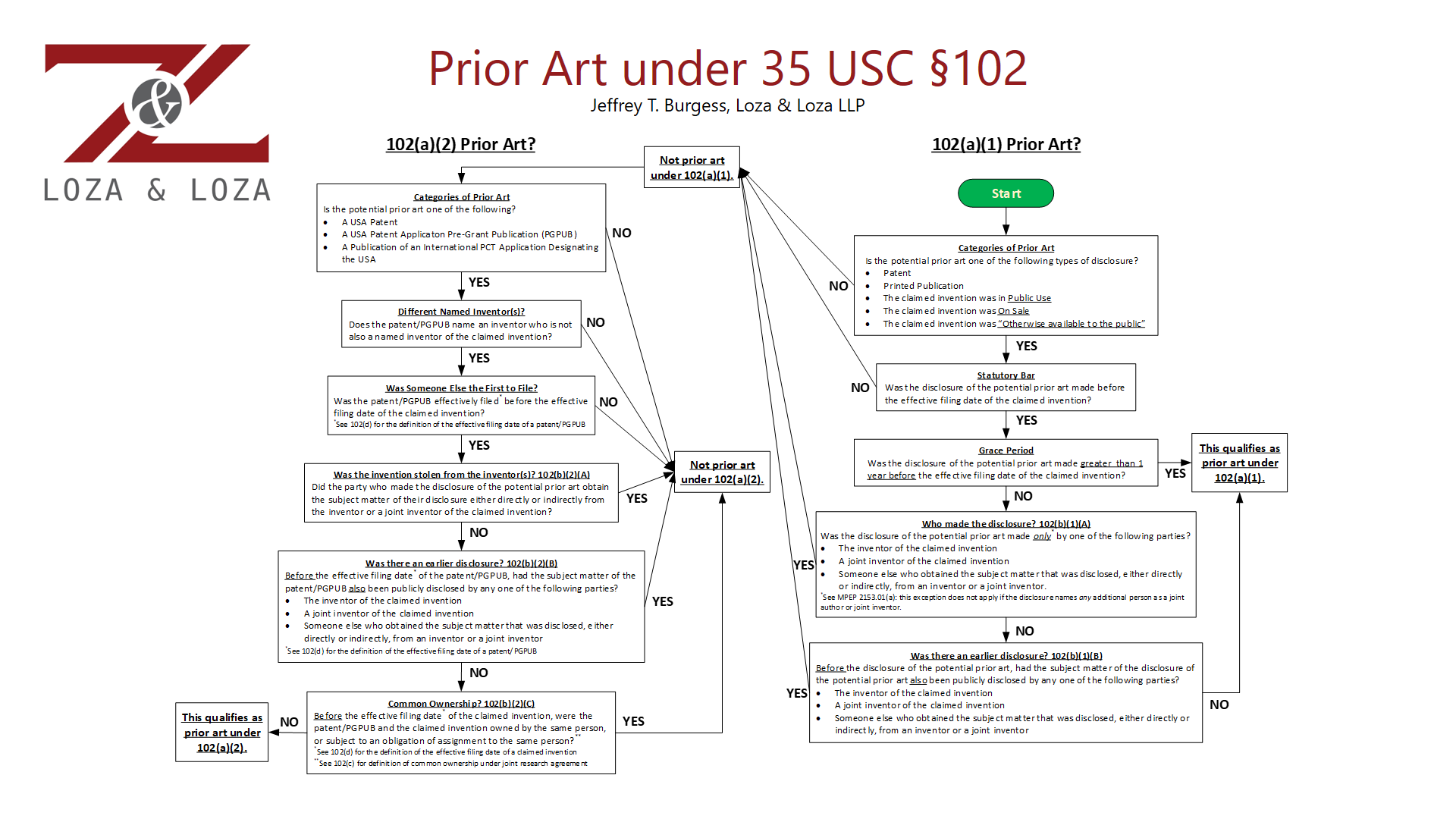Updated Prior Art Flow Chart by Jeffrey Burgess Loza and Loza LLP